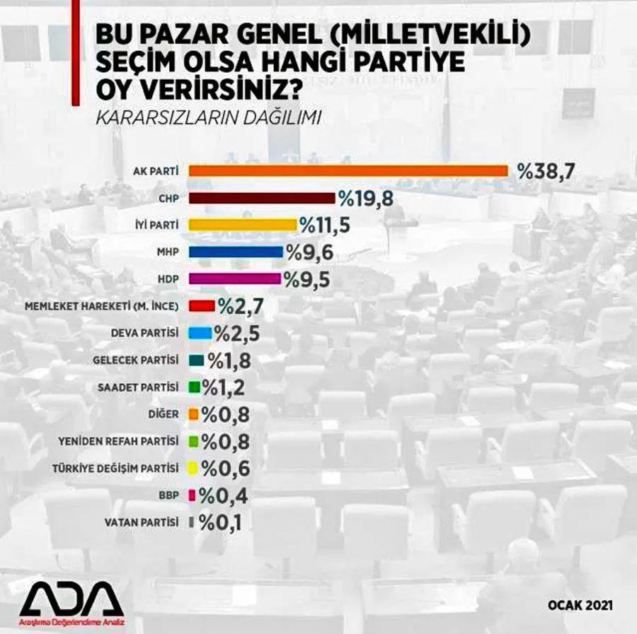 Son anket sonuçlarındaki oranlarda bomba detay - Barajı sadece 3 parti geçebiliyor - Sayfa 3