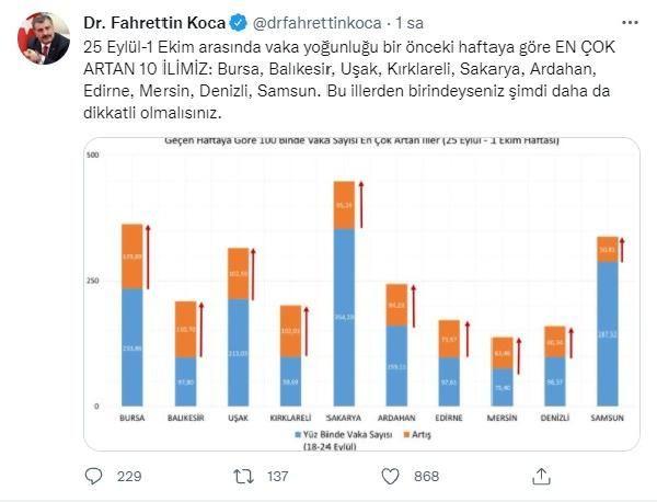 Bursa'da vaka sayıları arttı - Sayfa 3