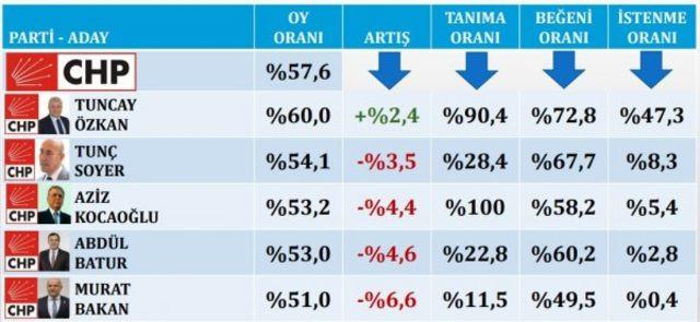 Son yerel seçim anketi Konsensus'tan geldi! İşte İzmir'deki rakamlar - Sayfa 3