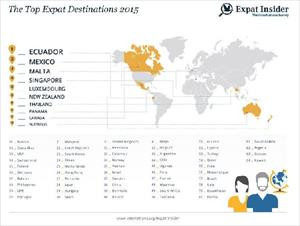 International survey reveals top destinations for expats