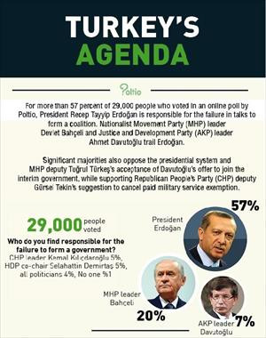 Most Turks see Erdoğan as culprit in failure of coalition talks: Poll