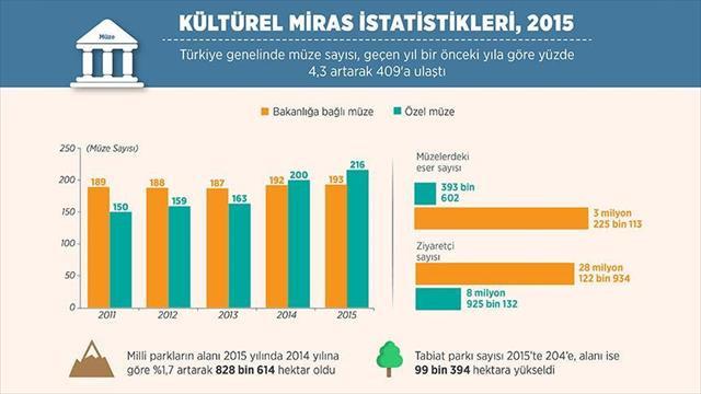 İstatistik verilerince müzeler arttı ziyaretçi sayısı düştü